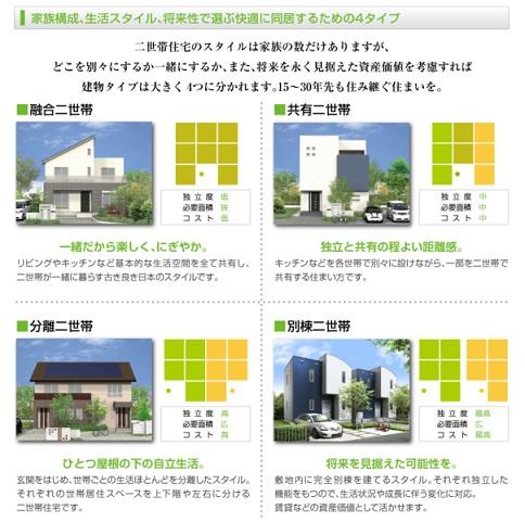 桧家住宅 二世帯住宅4つのプラン