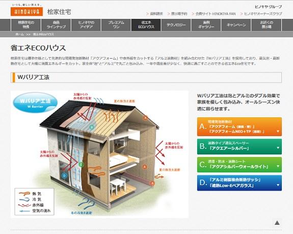 桧家住宅 Wバリア工法
