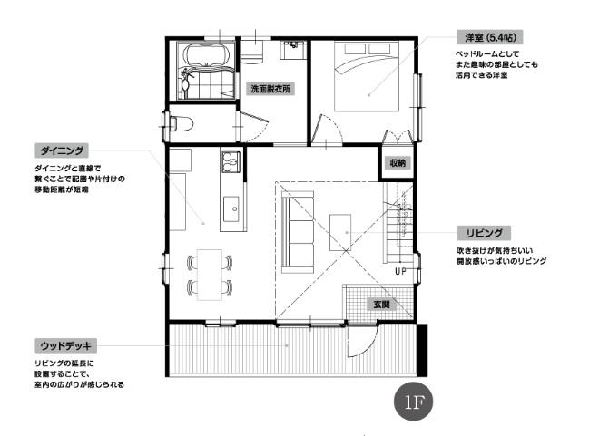 サイエンスホーム 公式サイト ロフトスタイルモデルプラン