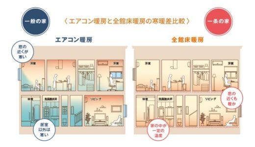 一条工務店の床暖房:標準仕様で「贅沢」というイメージを見事に払拭!